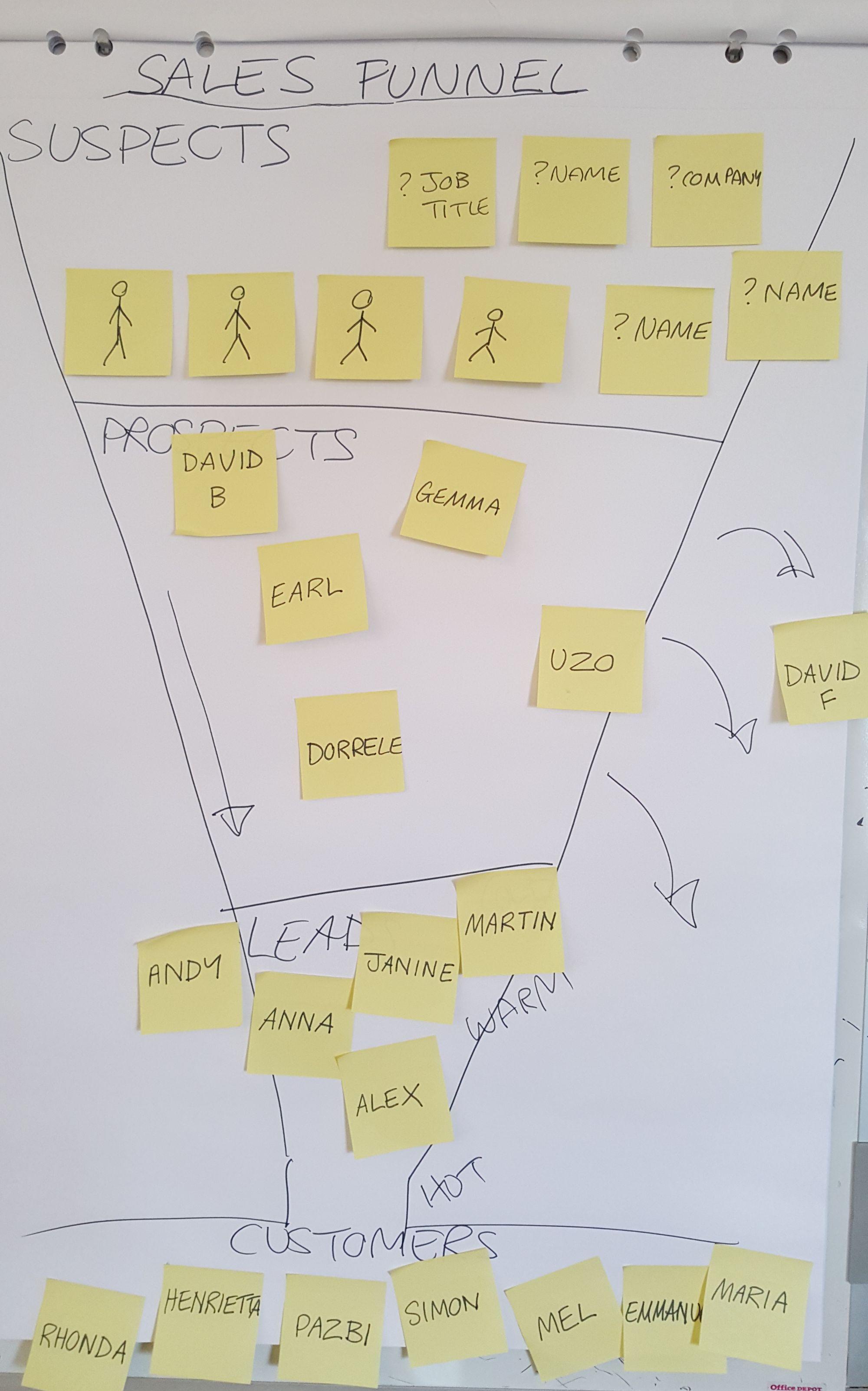 sales training - sales funnel